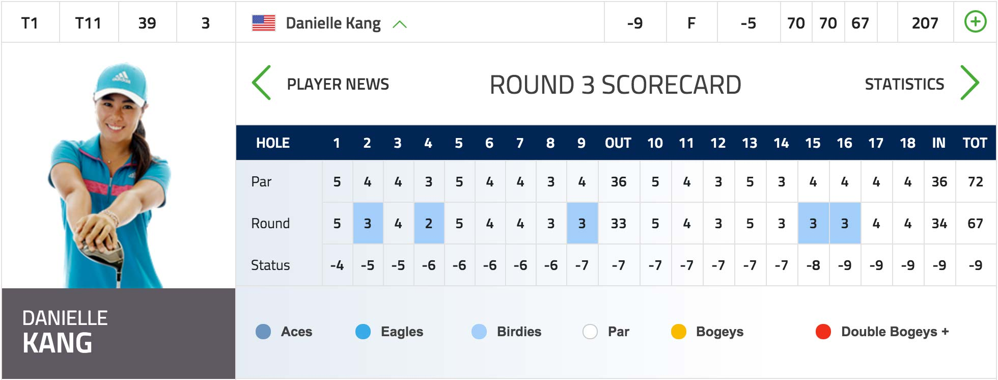 Danielle Kang is tied for the lead heading into the final round of the ISPS Handa