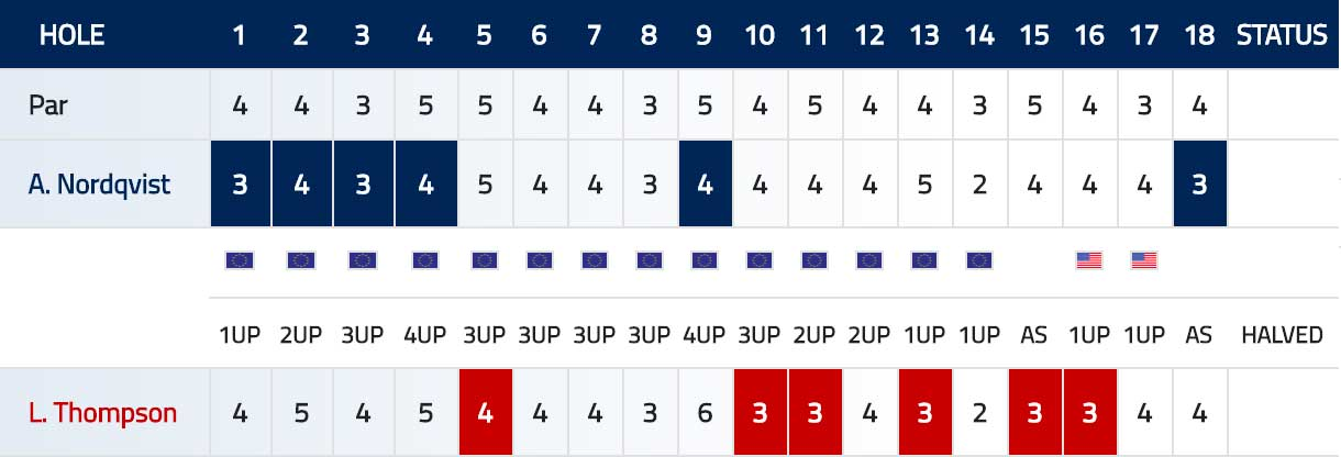 Scorecard Nordqvist Thompson