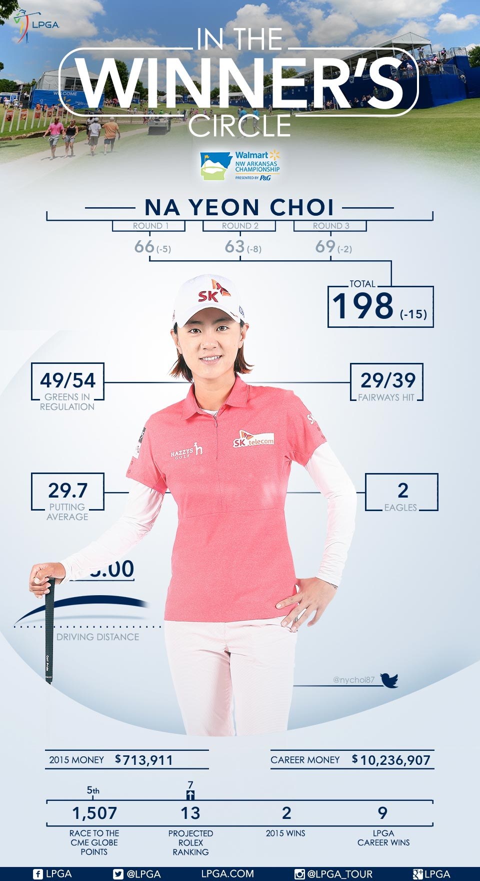 Na Yeon Choi Wins the 2015 Walmart NW Arkansas Championship