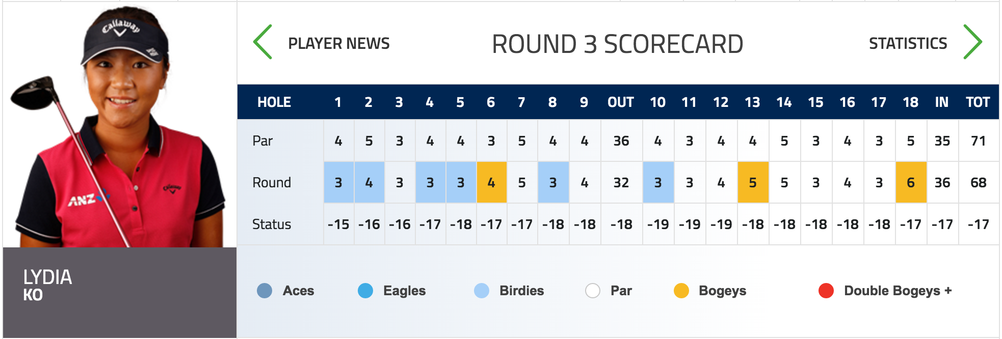 How to get my win number from walmart - Ko Entered The Final Round In A Share Of The Lead With Morgan Pressel At 14 Under Par And Two Strokes Ahead Of The Field Ko Got Off To A Quick Start